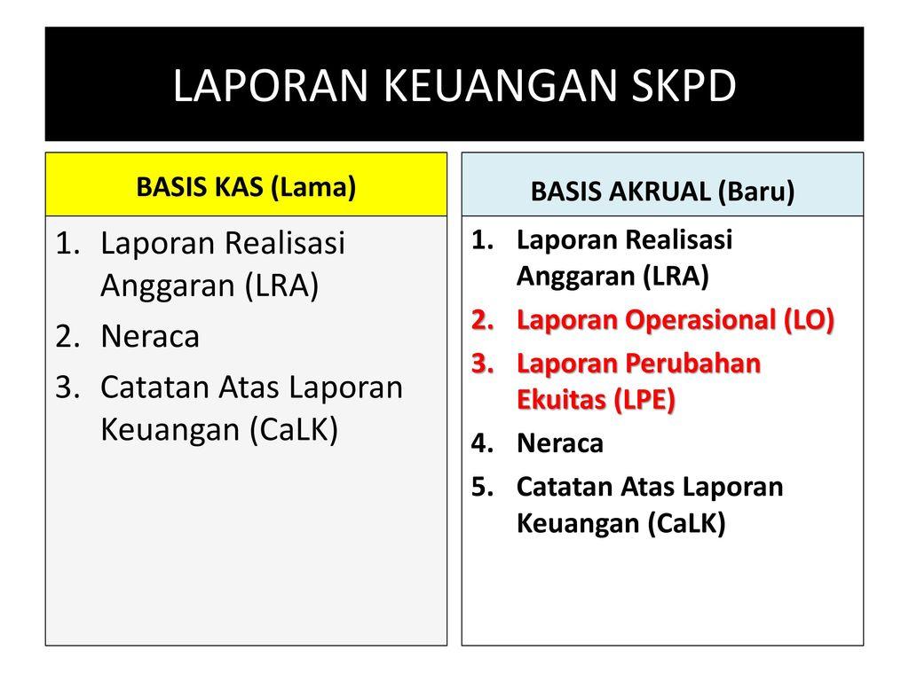 Laporan Operasional Lo Ppt Download