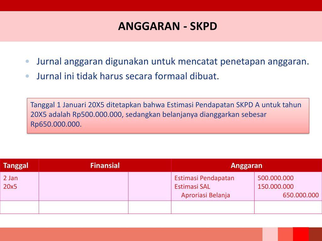 Contoh Jurnal Finansial Dan Pelaksanaan Anggaran