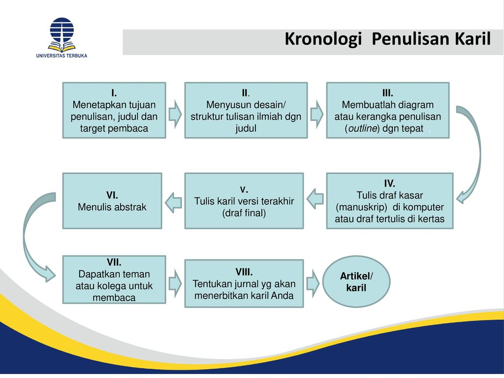 Komponen Komponen Karya Ilmiah Ppt Download