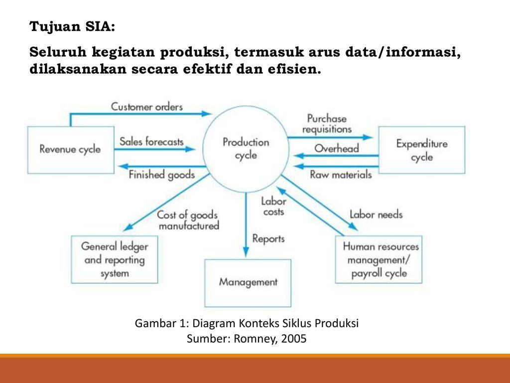 Siklus produksi ayu andrianie ppt download gambar 1 diagram konteks siklus produksi ccuart Choice Image