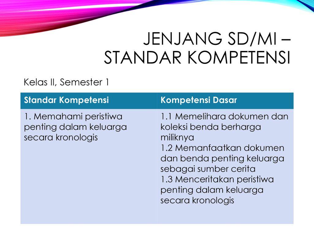 Standar Kompetensi Dan Kompetensi Dasar Mata Pelajaran IPS