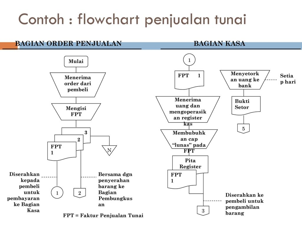 Download 8100 Gambar Flowchart Dari Siklus Proses Informasi  HD
