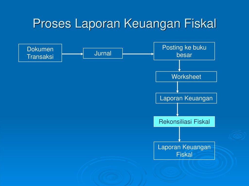 Pusat Pengembangan Akuntansi Dan Perpajakan Indonesia P2api Ppt Download