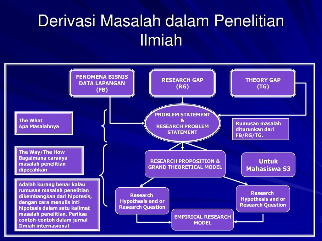 Oleh Prof Dr Djumilah Zain Se Ppt Download