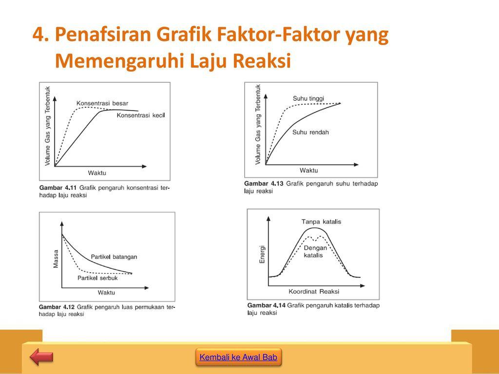Smama kelas xi semester 1 ppt download penafsiran grafik faktor faktor yang memengaruhi laju reaksi ccuart Image collections