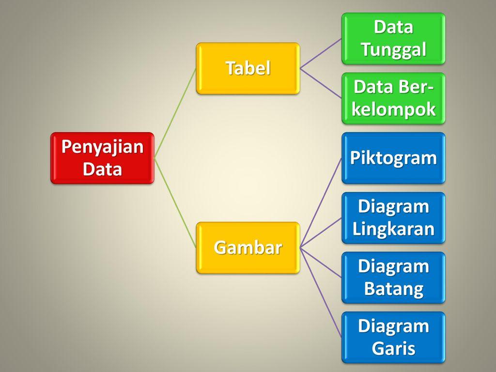Tugas ringkasan matematika statistika ppt download penyajian data tabel data tunggal data ber kelompok gambar piktogram ccuart Image collections
