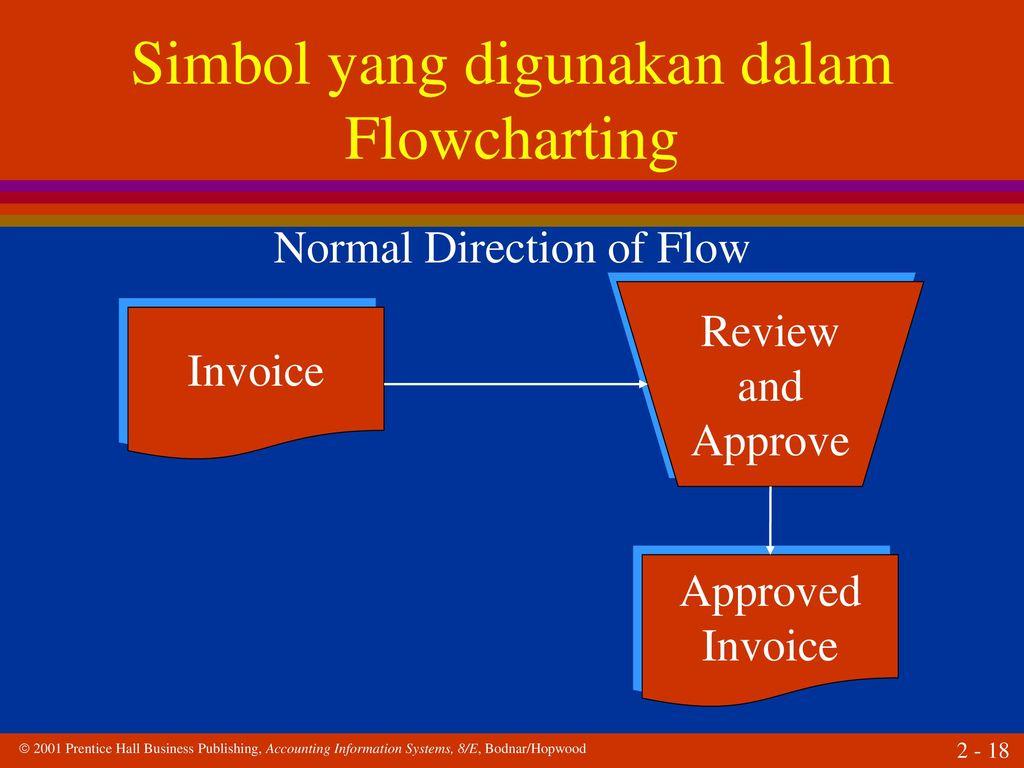 Teknik dan dokumentasi sistem ppt download 18 simbol yang digunakan dalam flowcharting ccuart Image collections