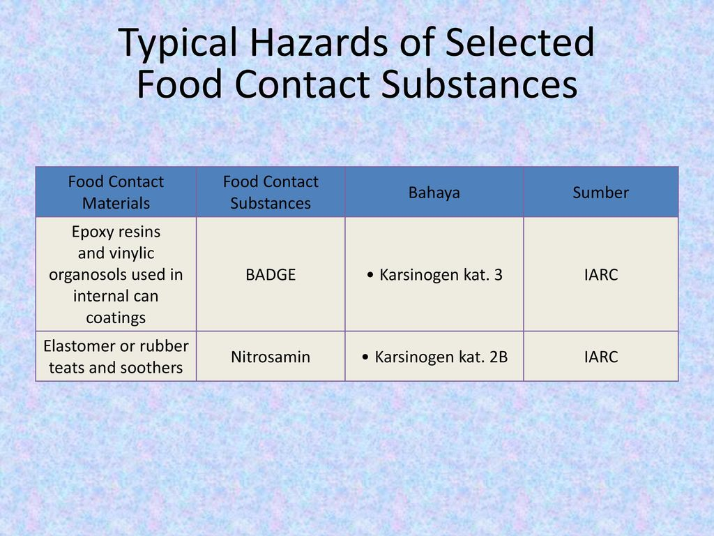 Typical Hazards of Selected Food Contact Substances
