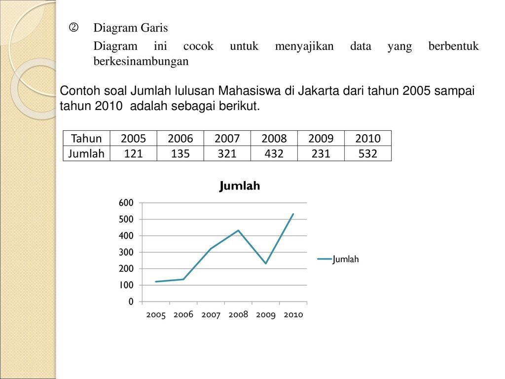 Pengolahan data dan penyajiannya ppt download 5 diagram garis ccuart Images