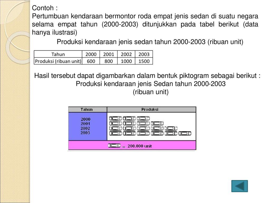 Pengolahan data dan penyajiannya ppt download 8 produksi ccuart Image collections
