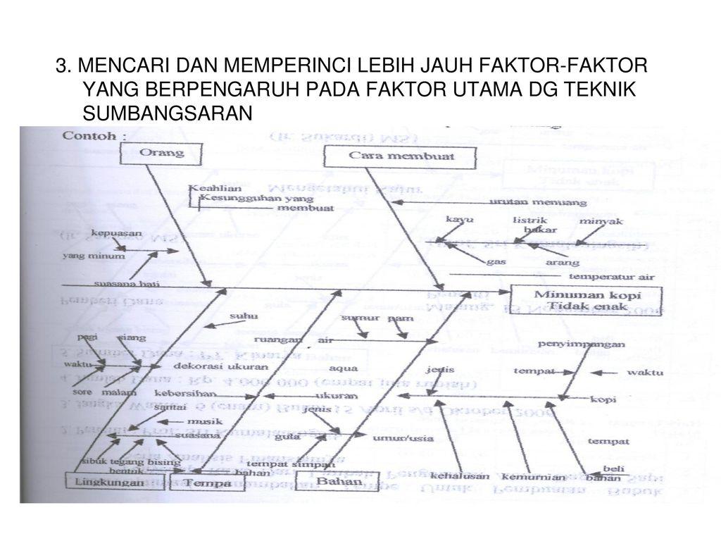 Diagram sebab akibat diagram tulang ikanfishbone chart ppt download 3 3 ccuart Choice Image