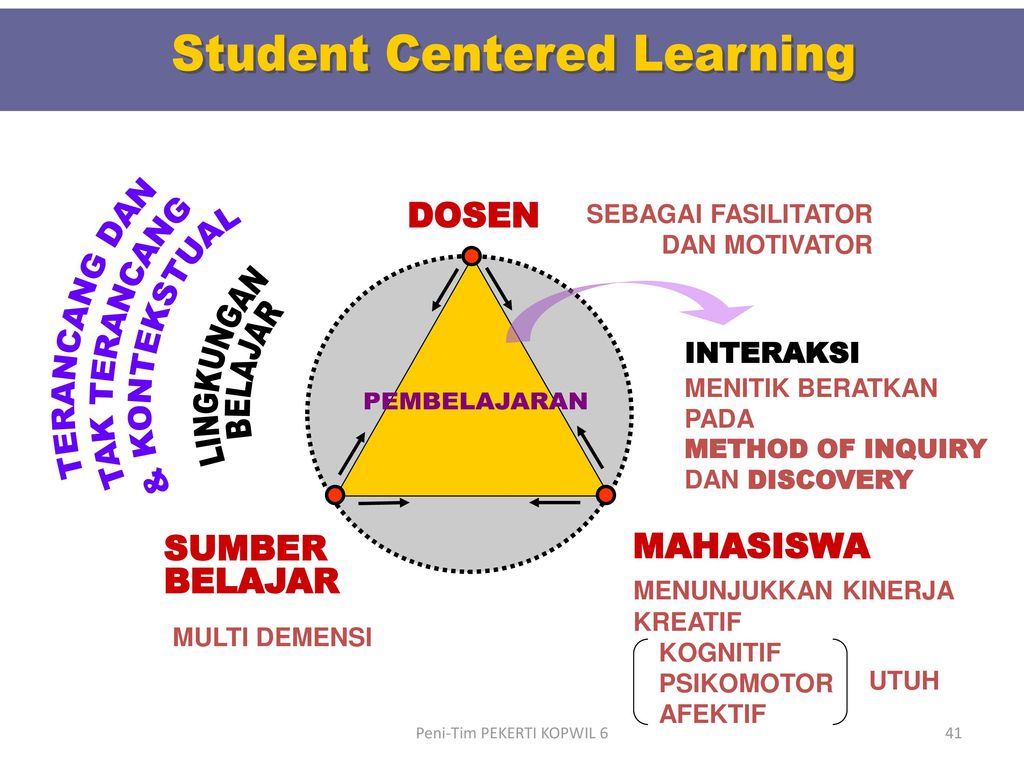 learner centered Learner-centered teaching strategies emphasize student-to-student interaction since students will learn about course content and the learning process by seeing how their peers think as the instructor, you help facilitate meaningful student-to-student interaction by teaching students how to collaborate (weimer, 2012.