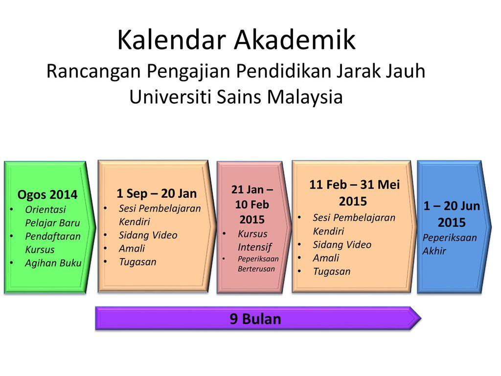 Taklimat Pembelajaran Secara Jarak Jauh Di Pppjj Usm 11 Ogos 2014 Dewan Tuanku Syed Putra Universiti Sains Malaysia Bahagian Pengeluaran Sistem Sokongan Ppt Download