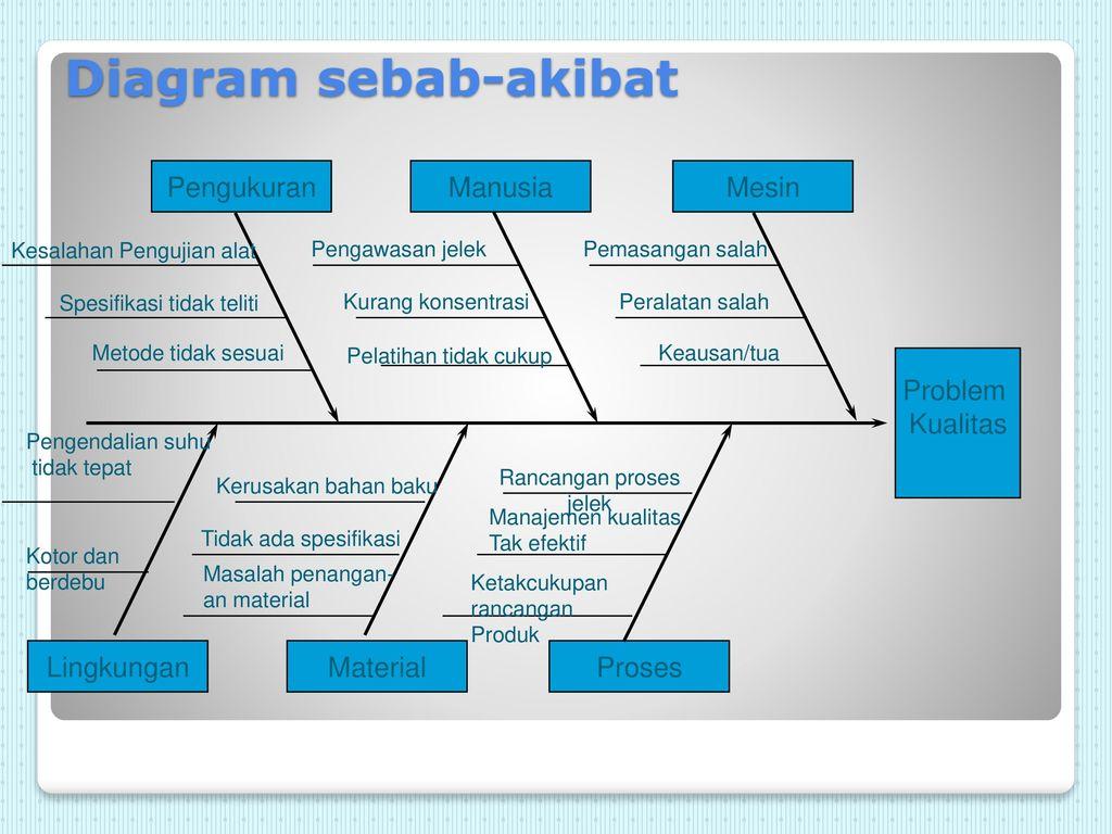 Seven tools dalam pengendalian kualitas ppt download 21 diagram sebab akibat ccuart Images