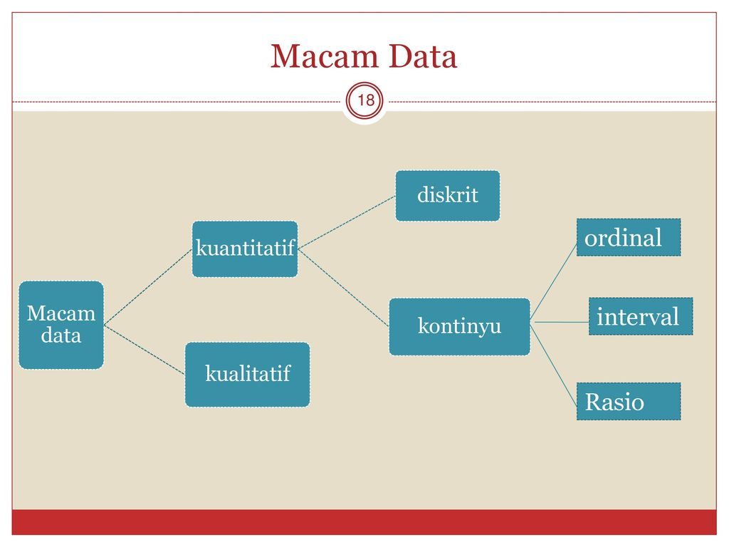Macam Data ordinal interval Rasio Macam data kuantitatif diskrit