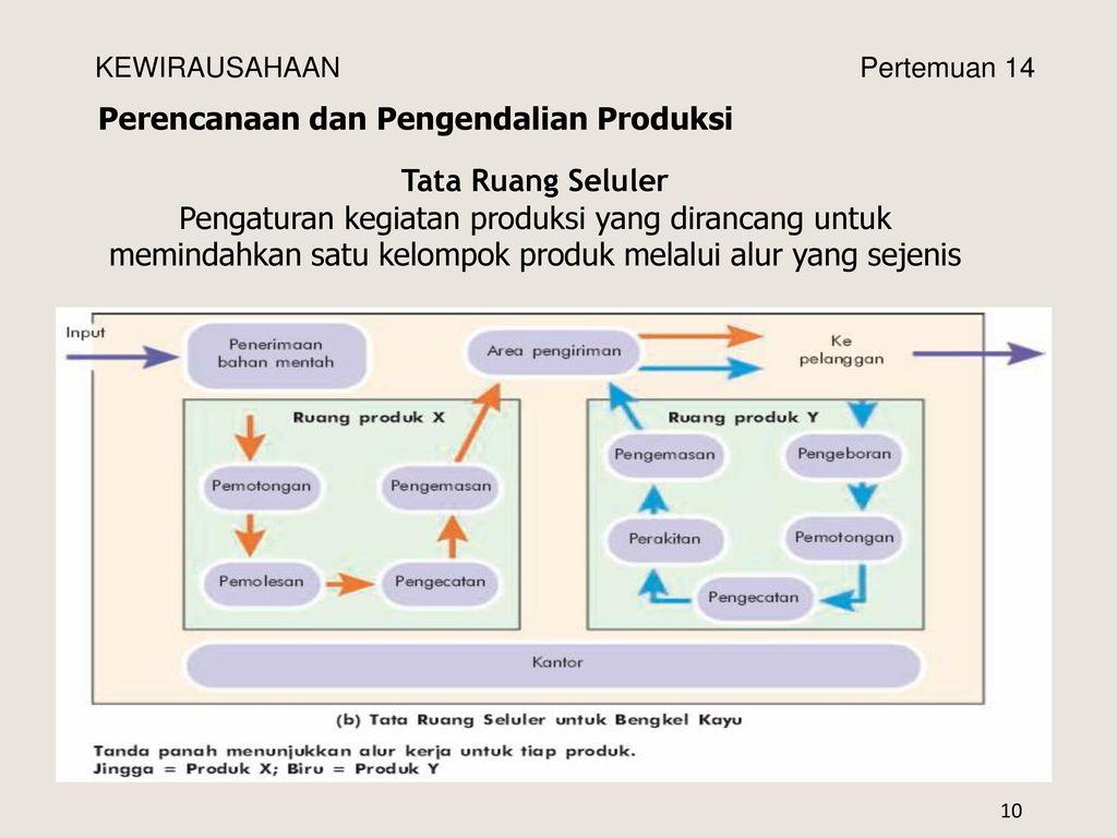 Kewirausahaan aspek produksi ppt download perencanaan dan pengendalian produksi ccuart Choice Image