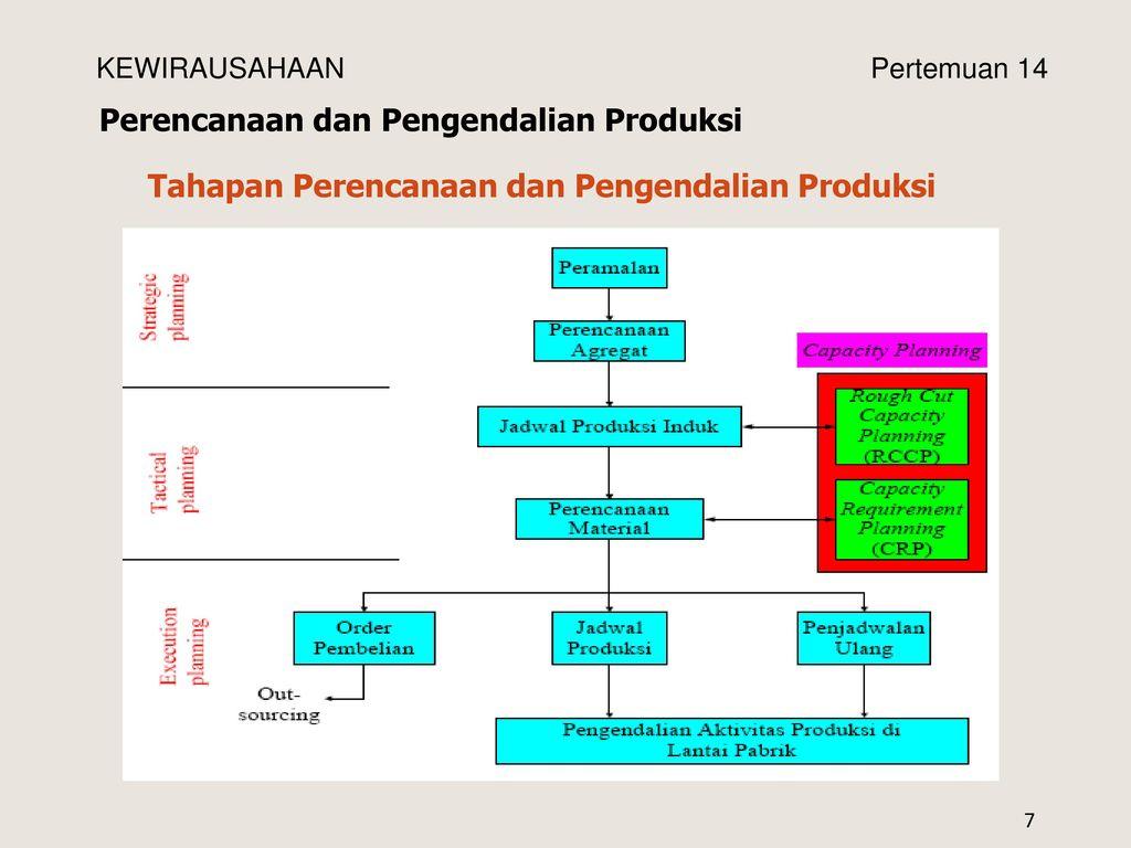 Kewirausahaan aspek produksi ppt download tahapan perencanaan dan pengendalian produksi ccuart Choice Image