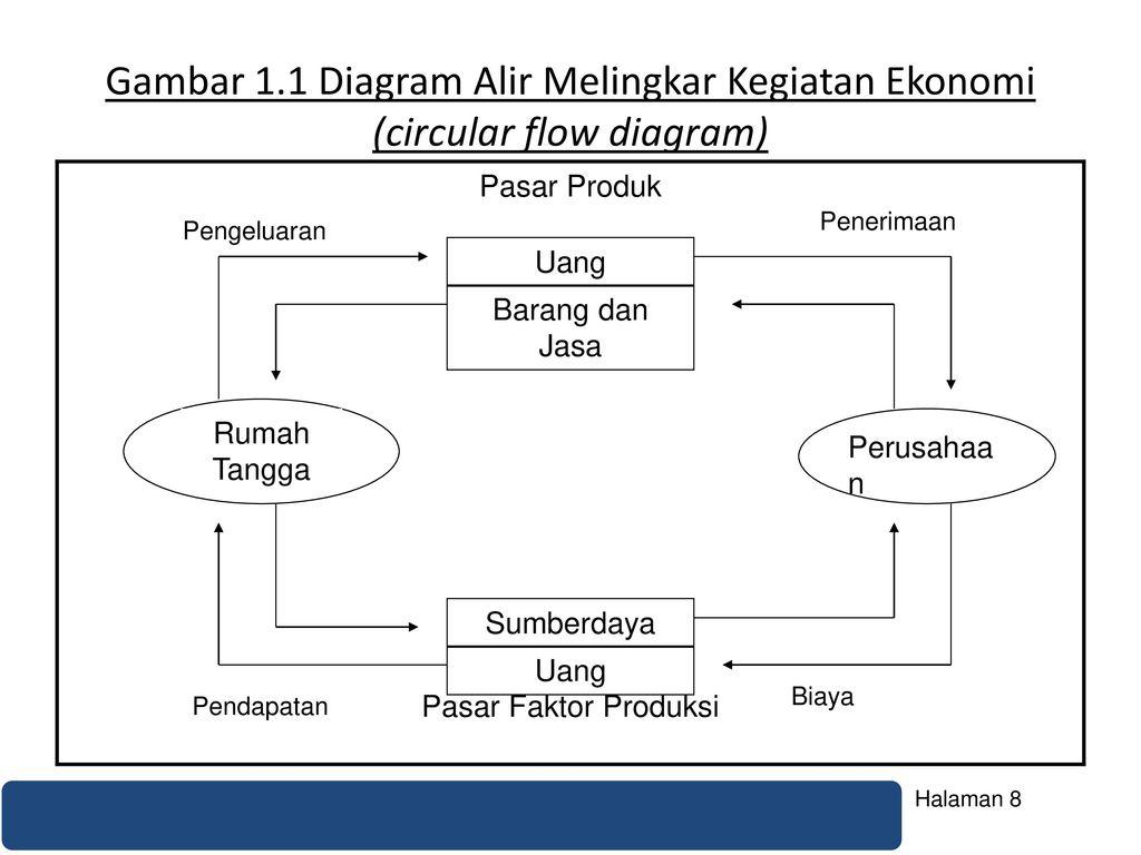 Teori ekonomi mikro lanjutan pertemuan ppt download gambar 11 diagram alir melingkar kegiatan ekonomi circular flow diagram ccuart Image collections