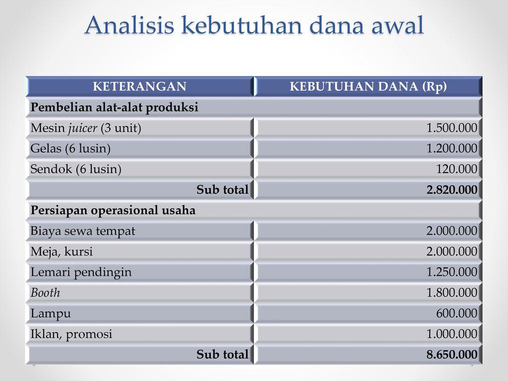 Contoh Aspek Keuangan Ppt Download