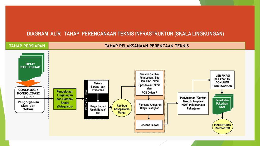 Manajemen konstruksi tahap perencanaan ppt download 9 diagram alir ccuart Gallery
