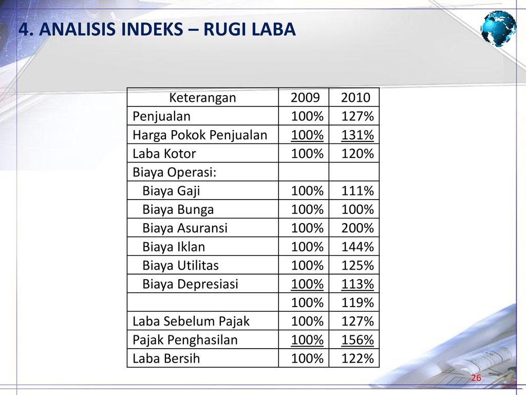 4. ANALISIS INDEKS – RUGI LABA