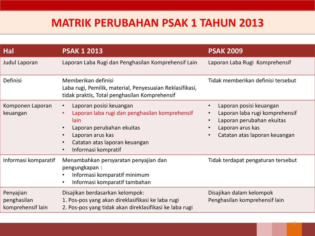 Psak 1 Penyajian Laporan Keuangan Revisi Ppt Download