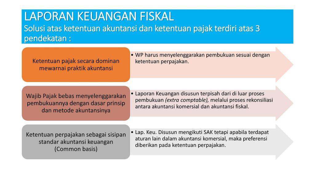 Laporan Keuangan Komersil Dan Fiskal Ppt Download