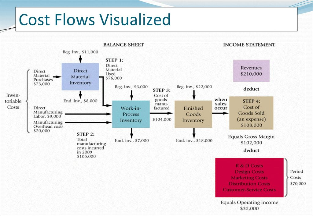 Cost Flows Visualized 19