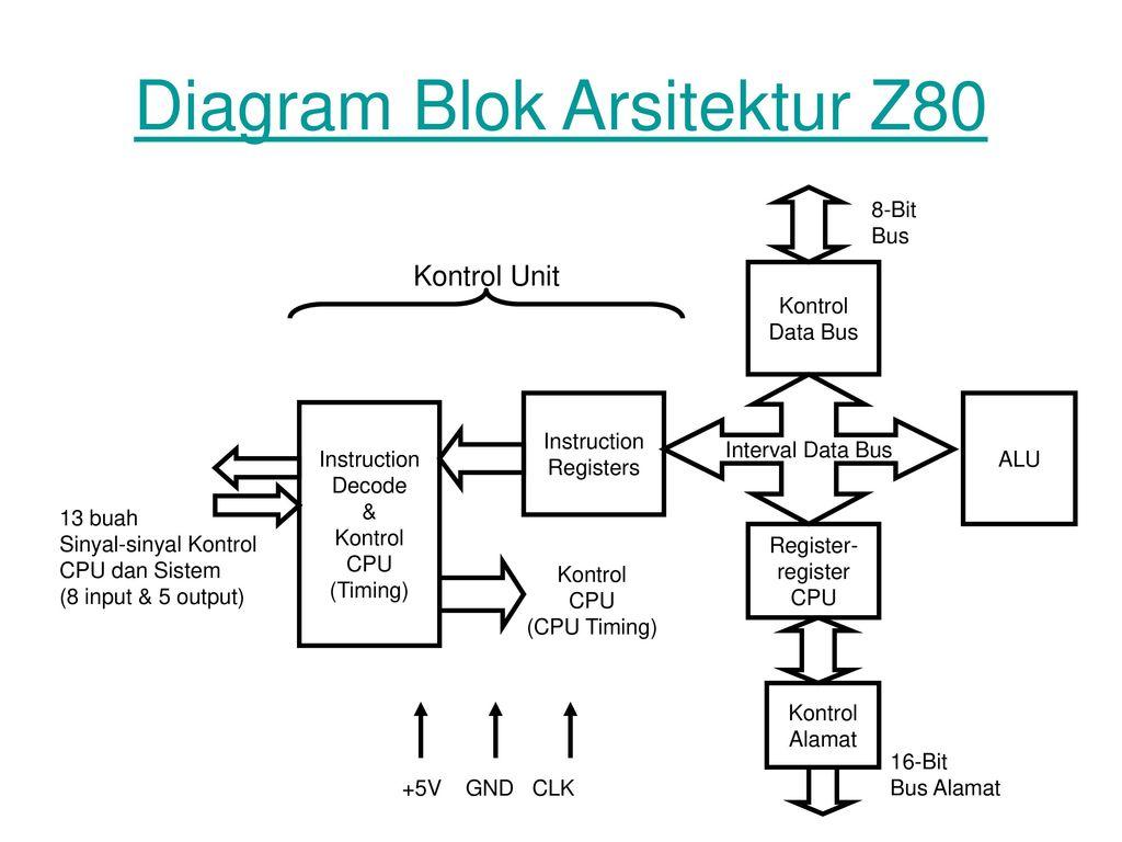 Sistem mikroprosesor erup 20052008200920102015 pens ppt download diagram blok arsitektur z80 ccuart Choice Image