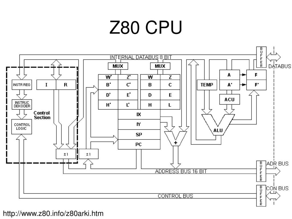 Sistem mikroprosesor erup 20052008200920102015 pens ppt download diagram blok arsitektur z80 73 z80 cpu ccuart Choice Image