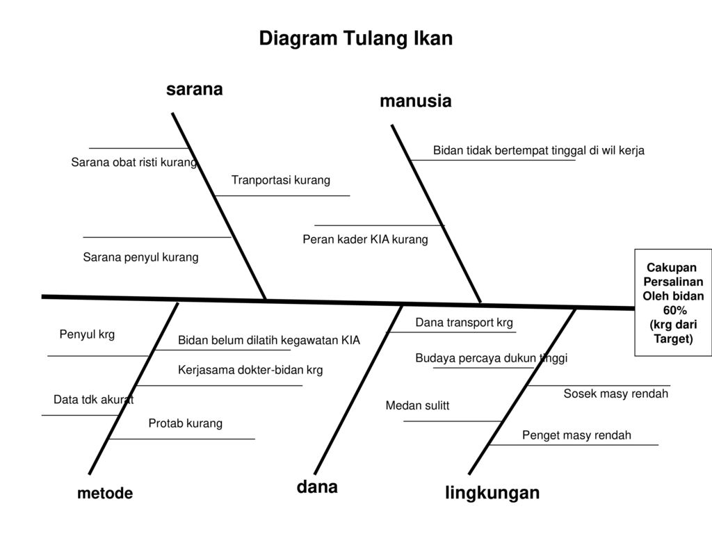 I menetapkan prioritas masalah ppt download 14 diagram tulang ikan ccuart Images