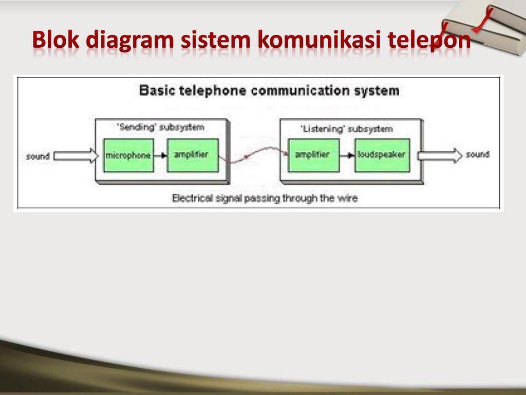 Pengantar telekomunikasi ppt download 17 blok diagram sistem komunikasi telepon ccuart Gallery
