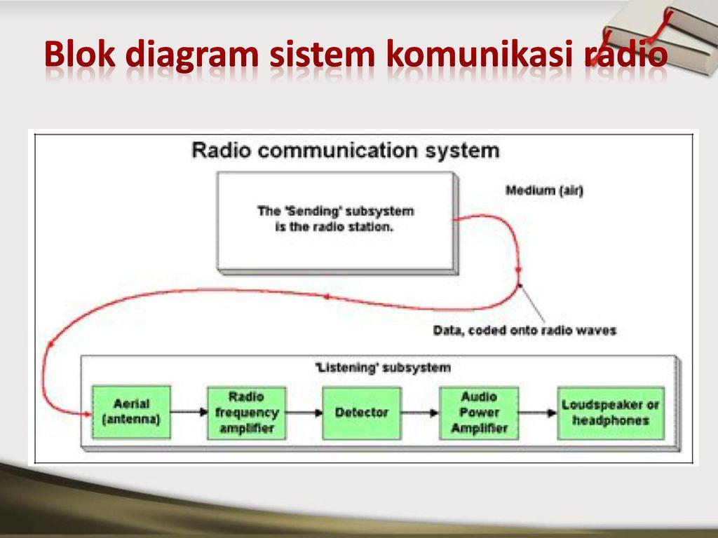 Pengantar telekomunikasi ppt download 23 blok diagram sistem komunikasi radio ccuart Gallery