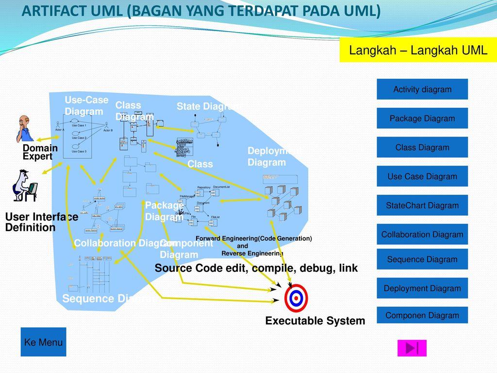 Teknik Teknik Analisa Desaign Menggunakan Erd Dan Uml Ppt Download