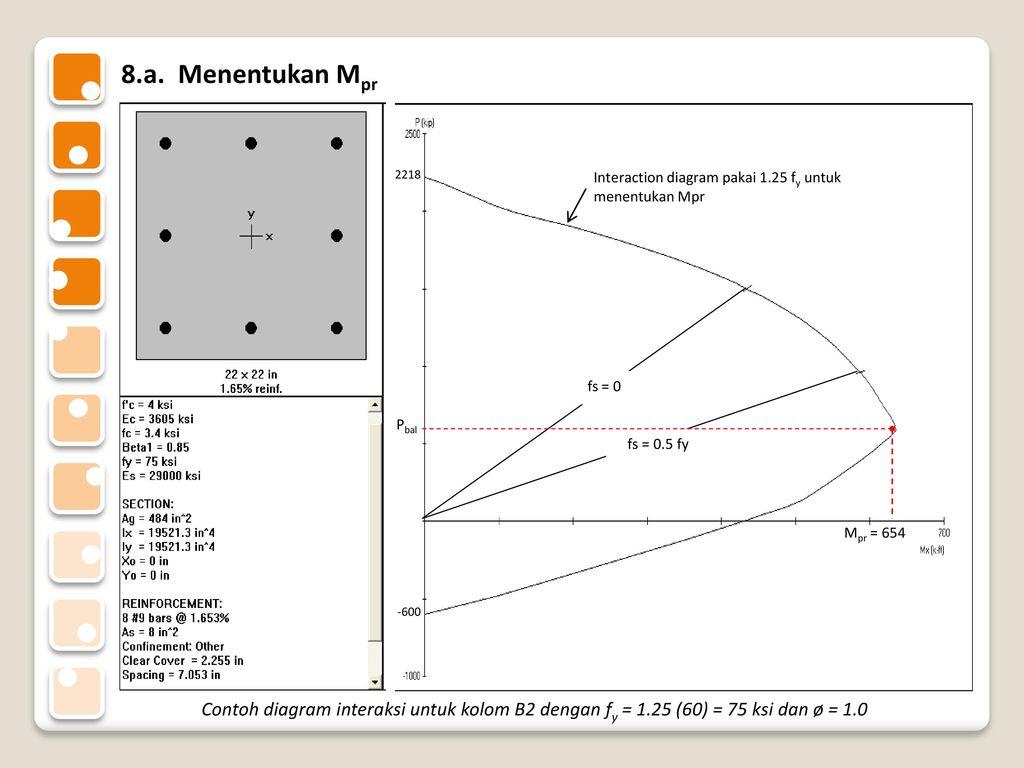 Prosedur perhitungan kekuatan kolom ppt download menentukan mpr fs 0 fs 05 fy interaction diagram ccuart Choice Image
