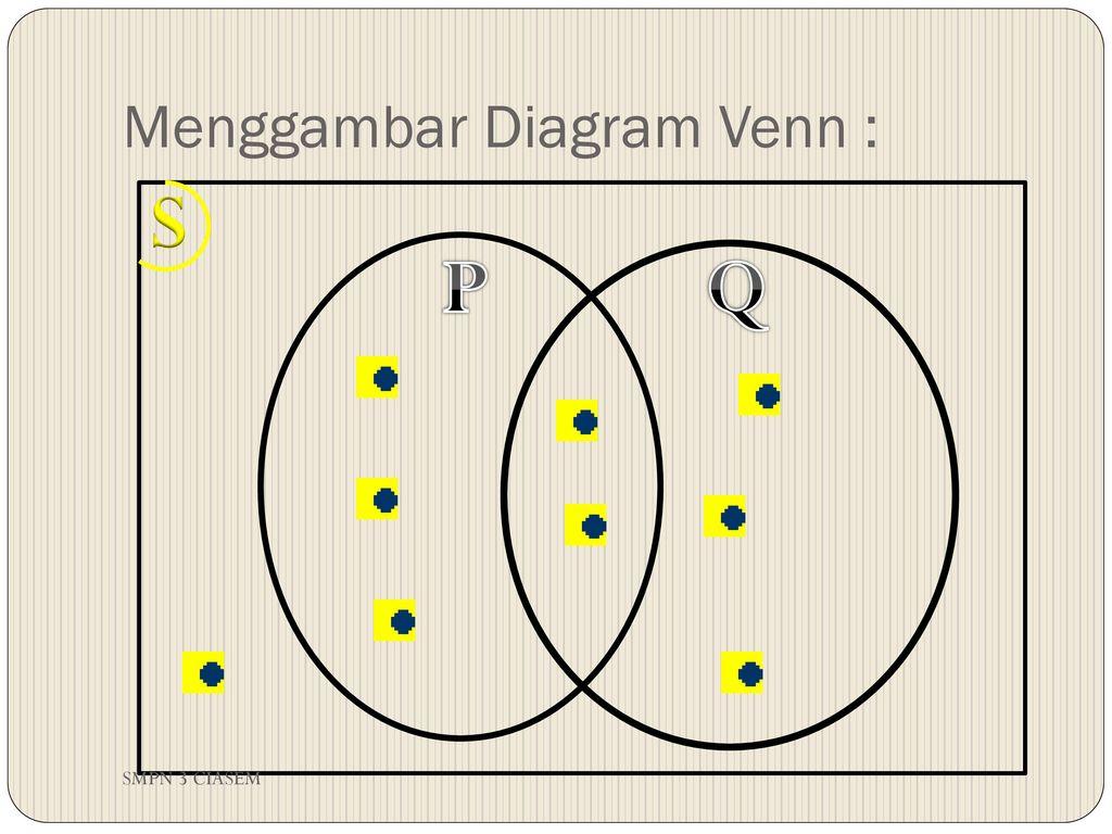Menyatakan himpunan dengan diagram venn ppt download menggambar diagram venn ccuart Images