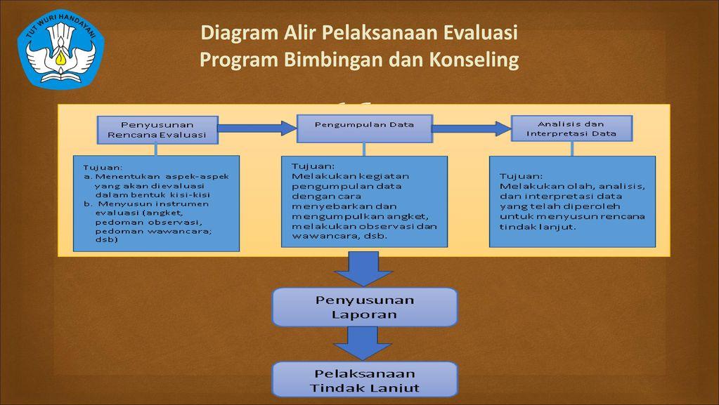 Evaluasi Pelaporan Dan Tindak Lanjut Bimbingan Dan Konseling Ppt Download
