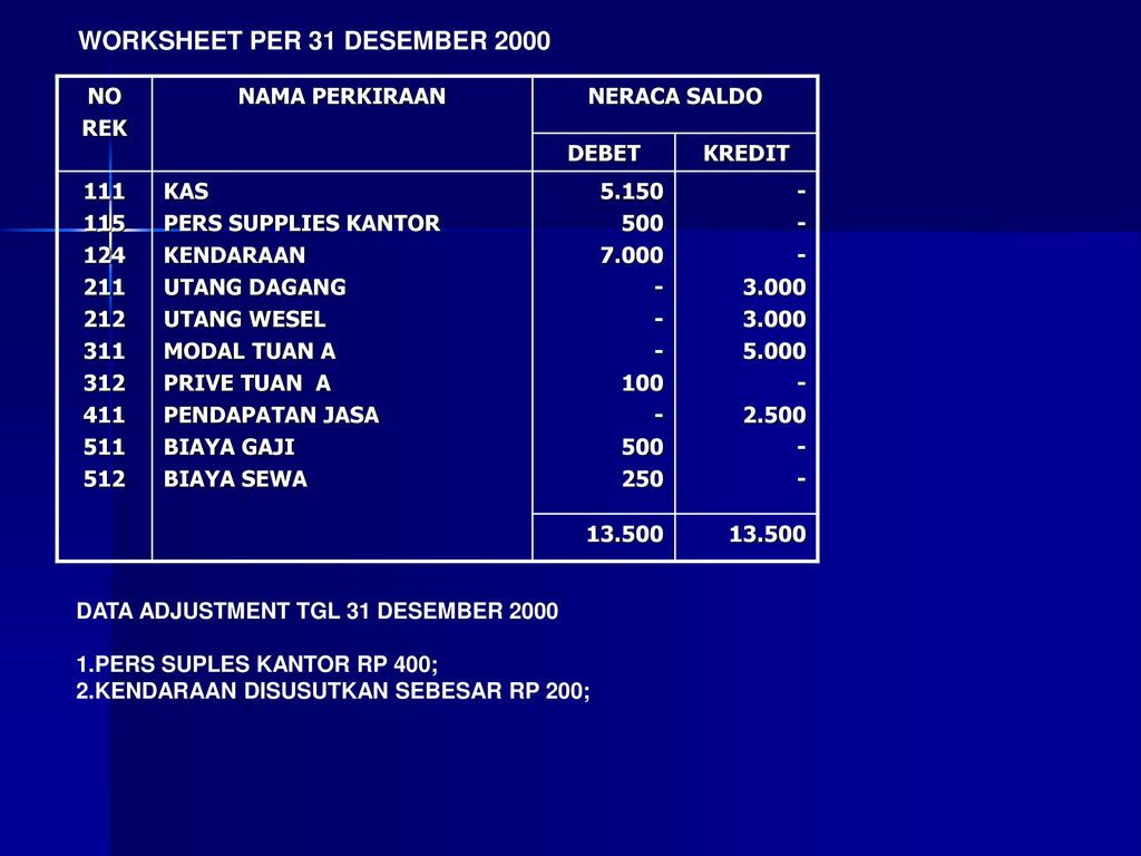 WORKSHEET PER 31 DESEMBER 2000