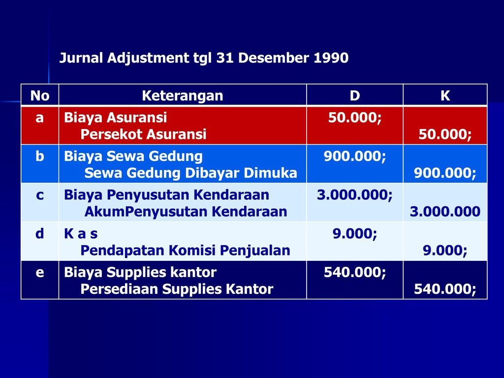 Jurnal Adjustment tgl 31 Desember 1990