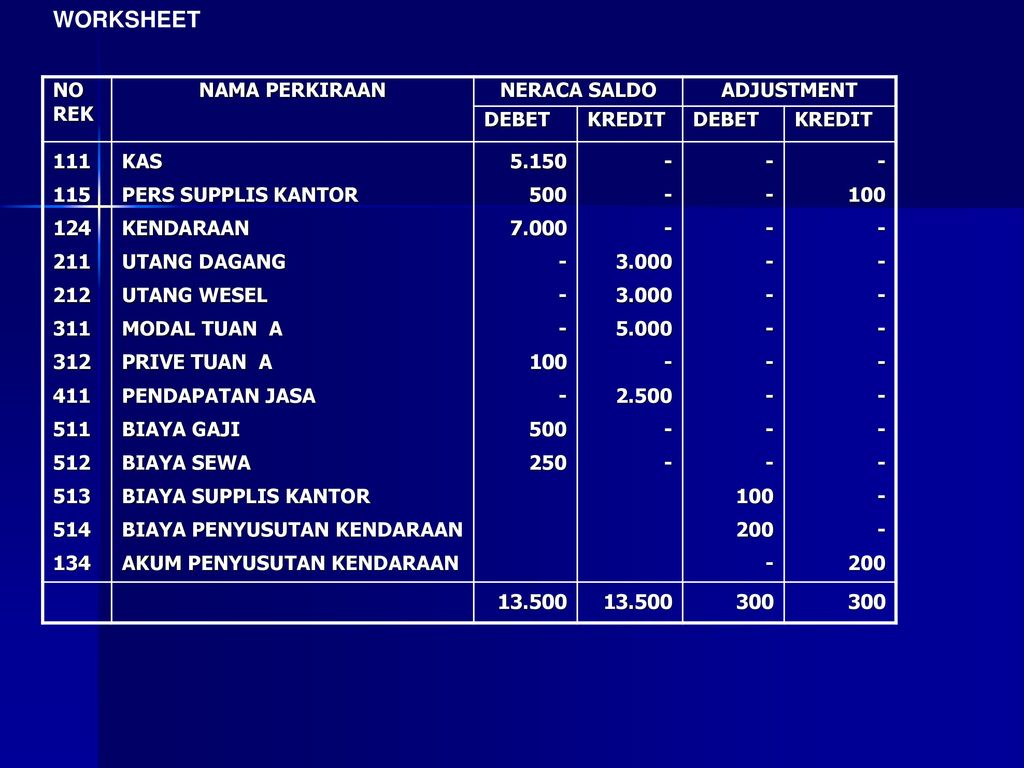 WORKSHEET NO REK NAMA PERKIRAAN NERACA SALDO ADJUSTMENT DEBET KREDIT