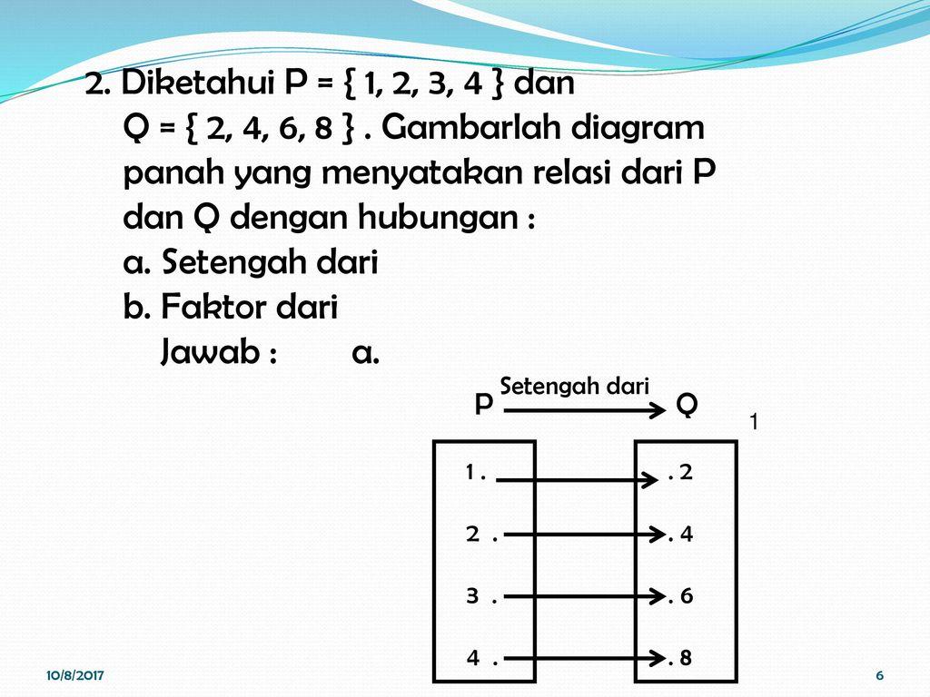 Relasi dan fungsi pertemuan ii kalkulus nina hairiyah s m 6 2 ccuart Gallery
