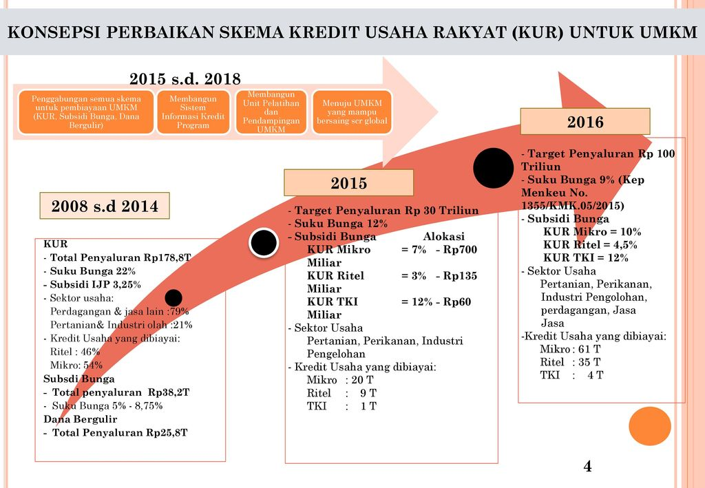 Kementerian Koperasi Dan Ukm Ppt Download
