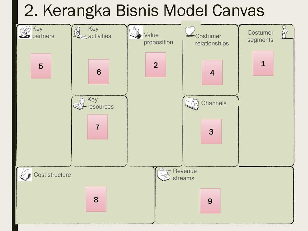 Menentukan Ide Usaha Dengan Bisnis Model Canvas Ppt Download
