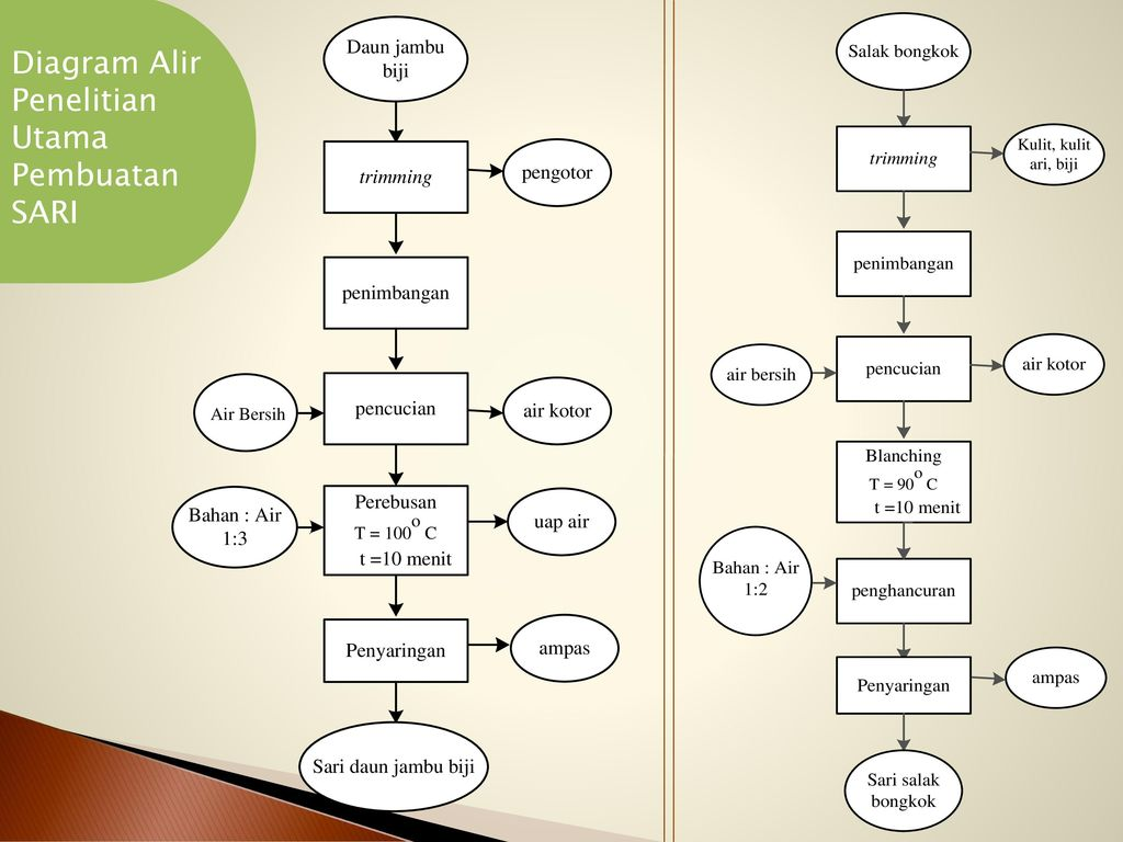 Kajian perbandingan sari daun jambu biji dengan sari salak bongkok 25 diagram ccuart Image collections