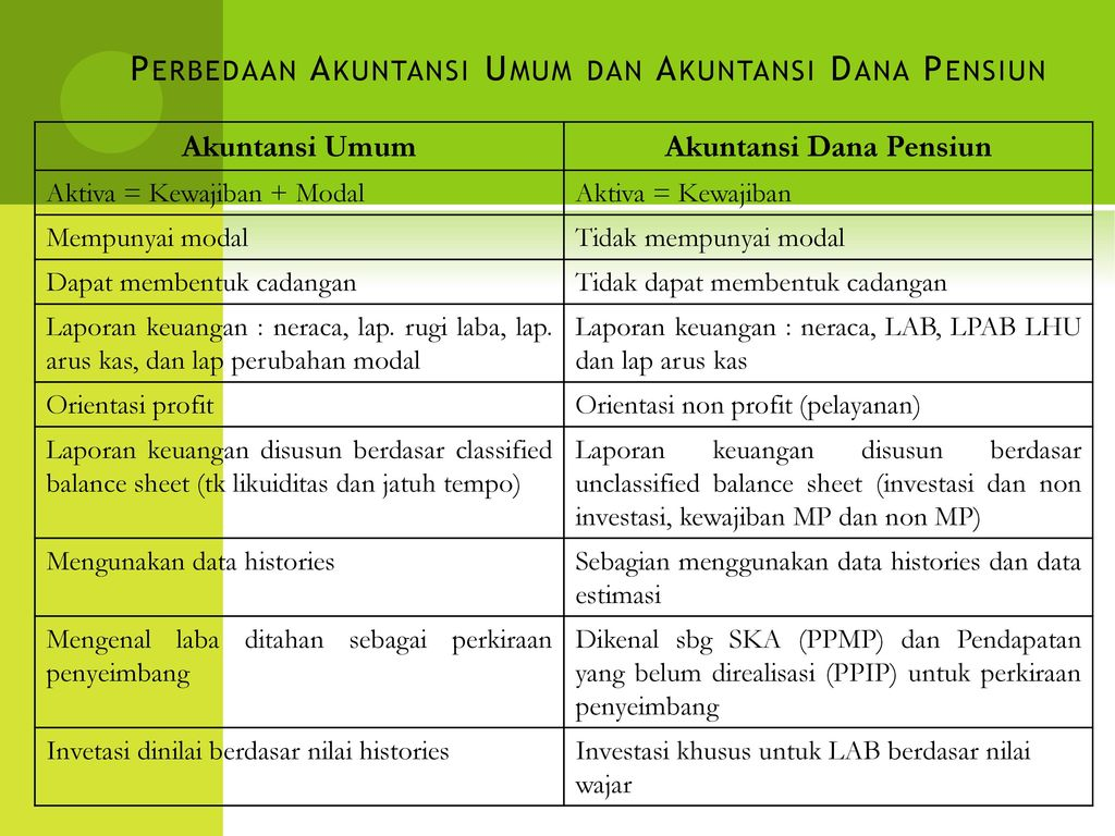 Akuntansi Dana Pensiun Ppt Download