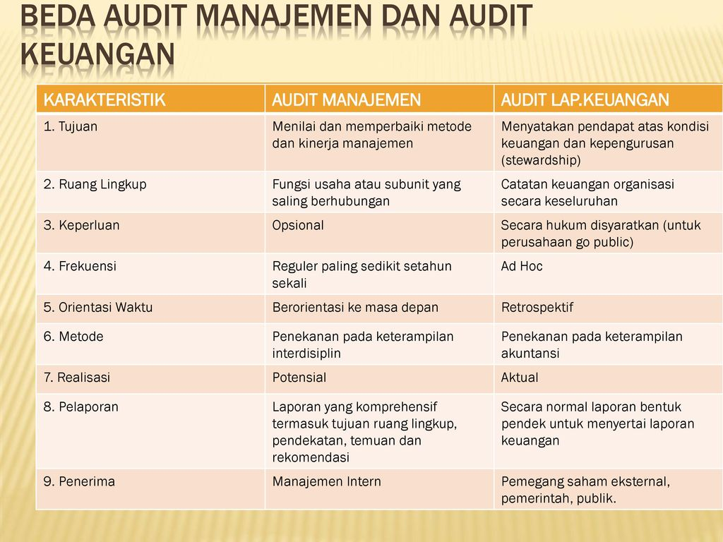 Konsep Dasar Audit Manajemen Ppt Download