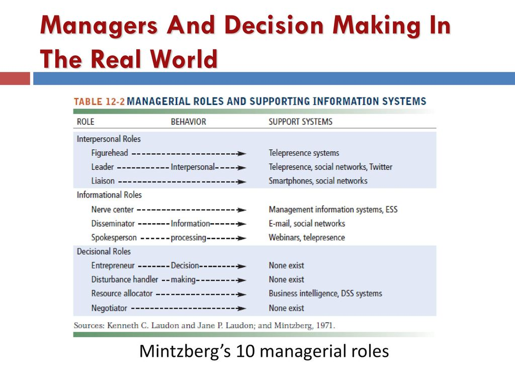 essays managerial roles by mintzberg Fayol mintzberg essay  episode 142: mintzberg's managerial roles - duration: 9:41 alanis business academy 103,411 views 9:41 mintzberg's 10 management roles - duration: 2:20.