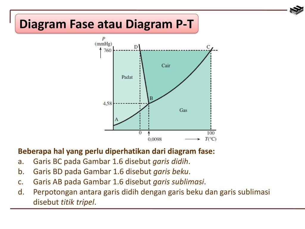 Sifat sifat koligatif larutan ppt download 13 diagram ccuart Gallery