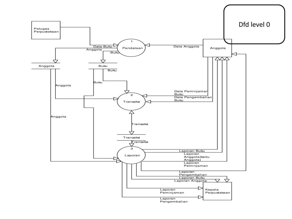 Data flow diagram dan data dictionary ppt download 54 dfd level 0 ccuart Image collections