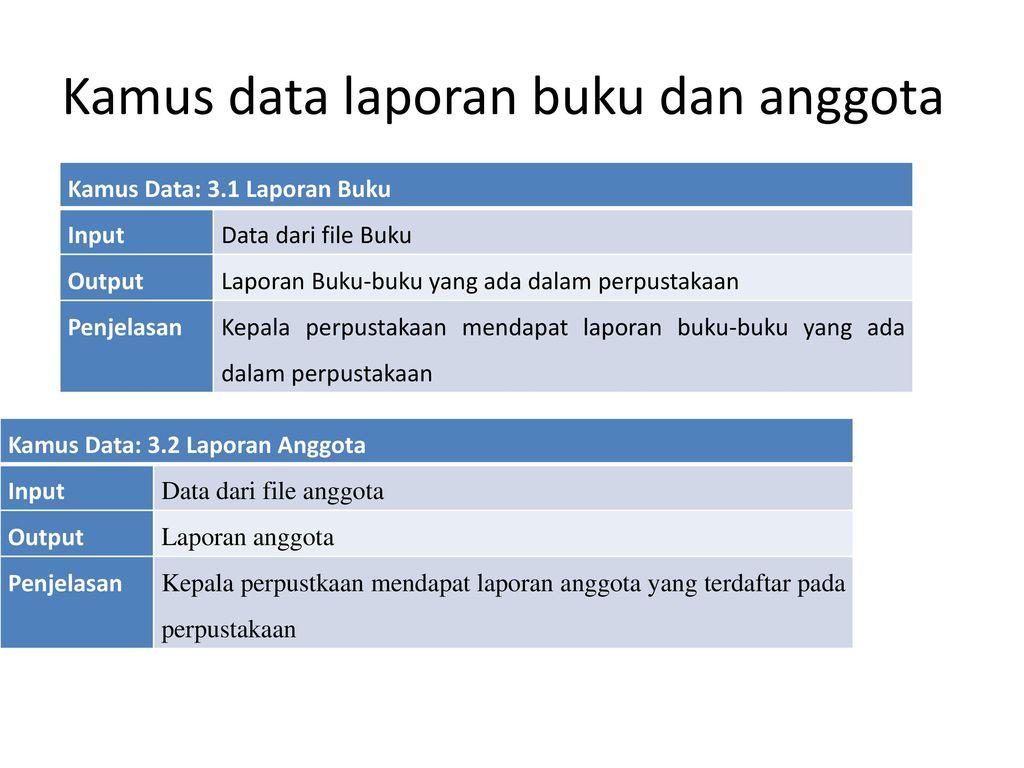 Data flow diagram dan data dictionary ppt download kamus data laporan buku dan anggota ccuart Choice Image